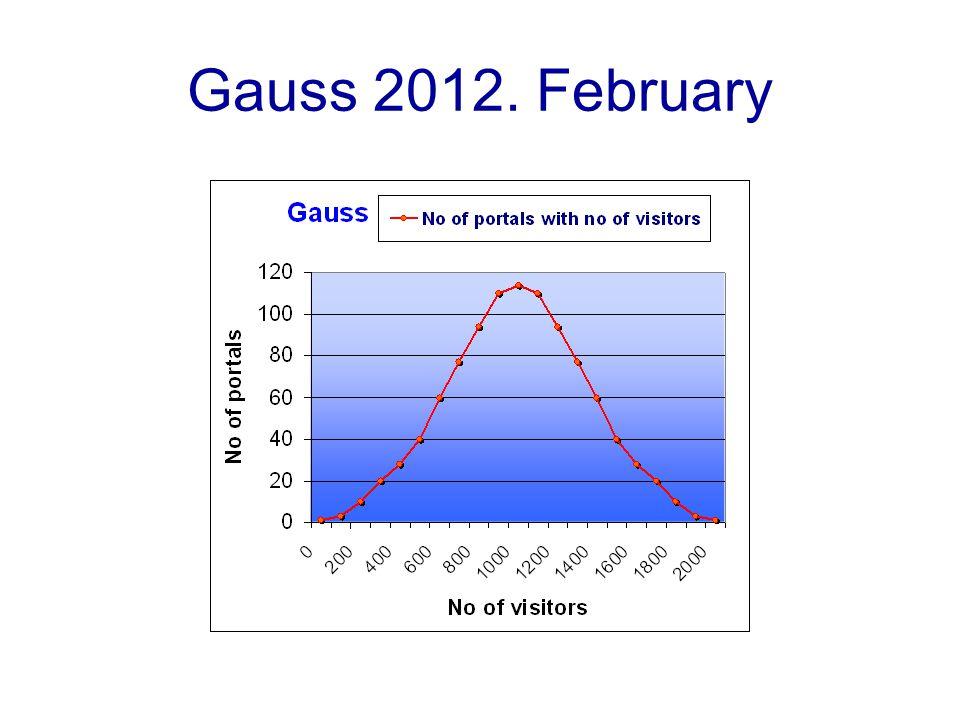 Gauss 2012. February