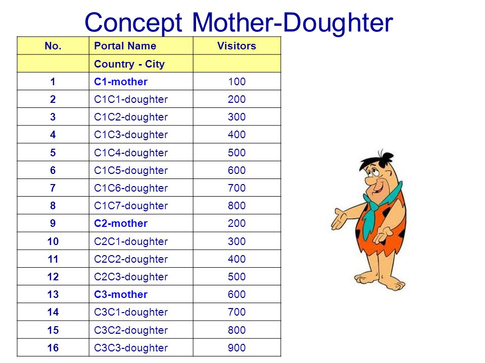 Concept Mother-Doughter No.Portal NameVisitors Country - City 1C1-mother100 2C1C1-doughter200 3C1C2-doughter300 4C1C3-doughter400 5C1C4-doughter500 6C1C5-doughter600 7C1C6-doughter700 8C1C7-doughter800 9C2-mother200 10C2C1-doughter300 11C2C2-doughter400 12C2C3-doughter500 13C3-mother600 14C3C1-doughter700 15C3C2-doughter800 16C3C3-doughter900