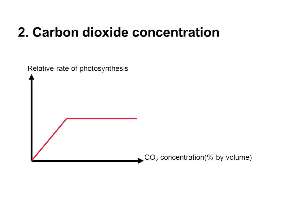 2. Carbon dioxide concentration CO 2 concentration(% by volume) Relative rate of photosynthesis