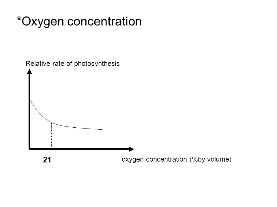 *Oxygen concentration Relative rate of photosynthesis oxygen concentration (%by volume) 21