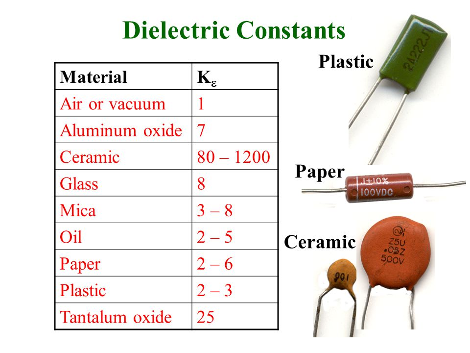 MaterialKK Air or vacuum1 Aluminum oxide7 Ceramic80 – 1200 Glass8 Mica3 – 8 Oil2 – 5 Paper2 – 6 Plastic2 – 3 Tantalum oxide25 Dielectric Constants Plastic Ceramic Paper