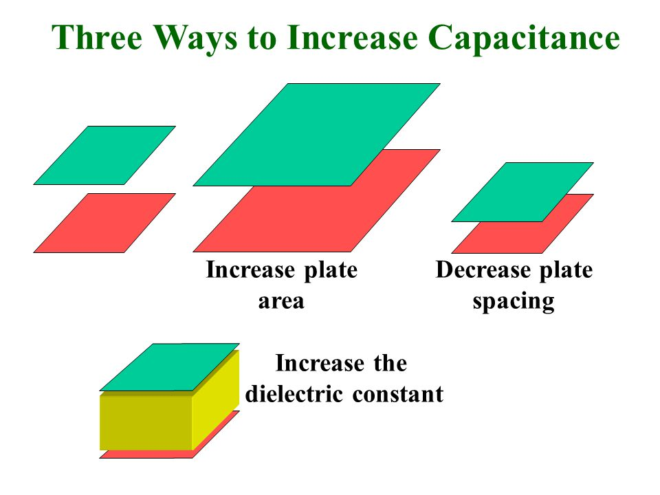 Three Ways to Increase Capacitance Increase the dielectric constant Increase plate area Decrease plate spacing