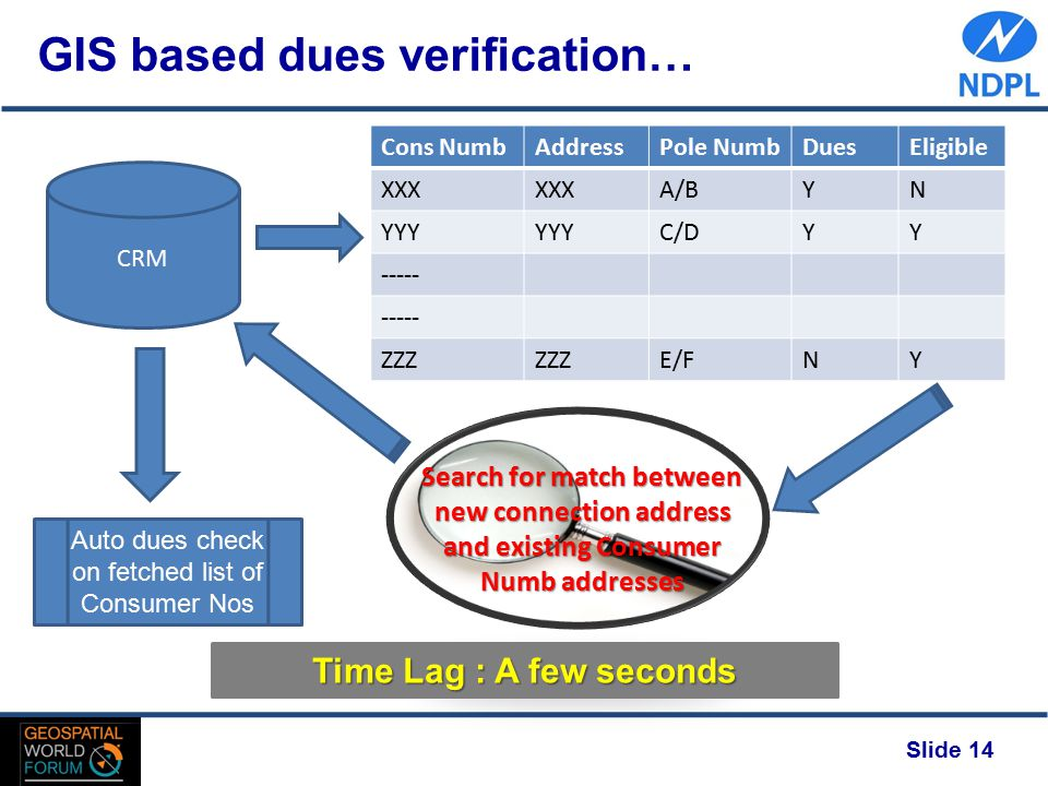 CRM Slide 14 GIS based dues verification… Cons NumbAddressPole NumbDuesEligible XXX A/BYN YYY C/DYY ----- ZZZ E/FNY Search for match between new connection address and existing Consumer Numb addresses Auto dues check on fetched list of Consumer Nos Time Lag : A few seconds