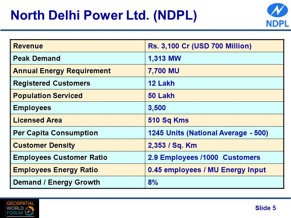 Slide 5 North Delhi Power Ltd. (NDPL)RevenueRs. 3,100 Cr (USD 700 Million) Peak Demand 1,313 MW Annual Energy Requirement 7,700 MU Registered Customer