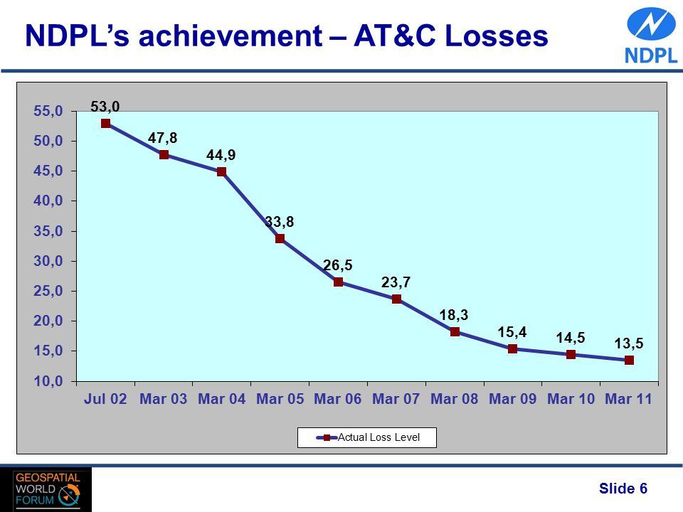 Slide 6 NDPL's achievement – AT&C Losses