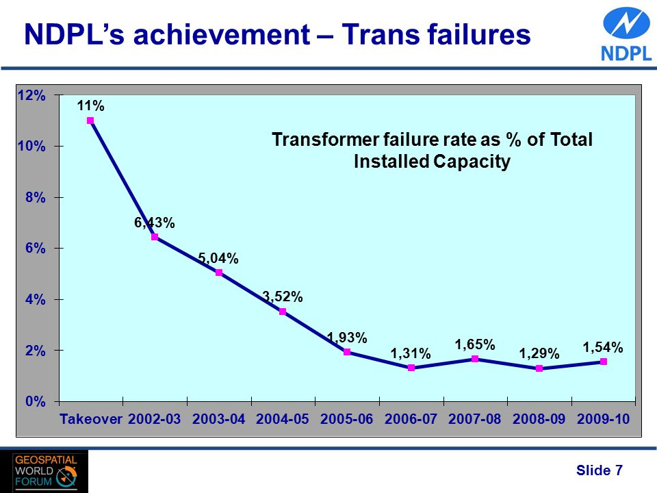 Slide 7 NDPL's achievement – Trans failures