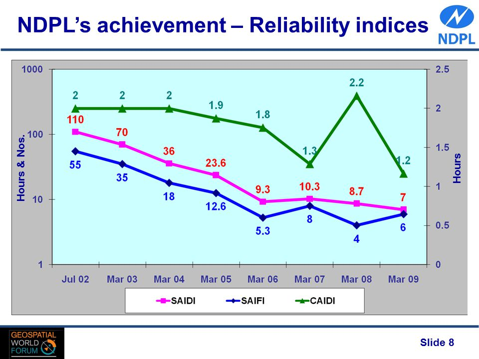 Slide 8 NDPL's achievement – Reliability indices Hours & Nos. Hours
