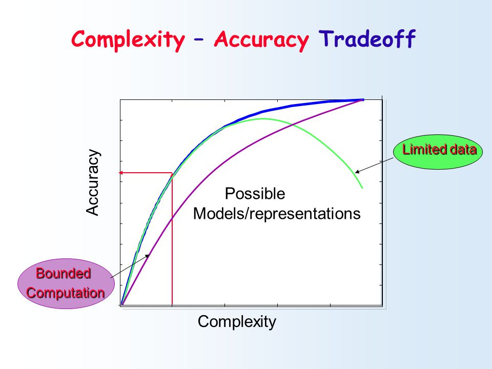 Complexity Accuracy Possible Models/representations Limited data BoundedComputation Complexity – Accuracy Tradeoff