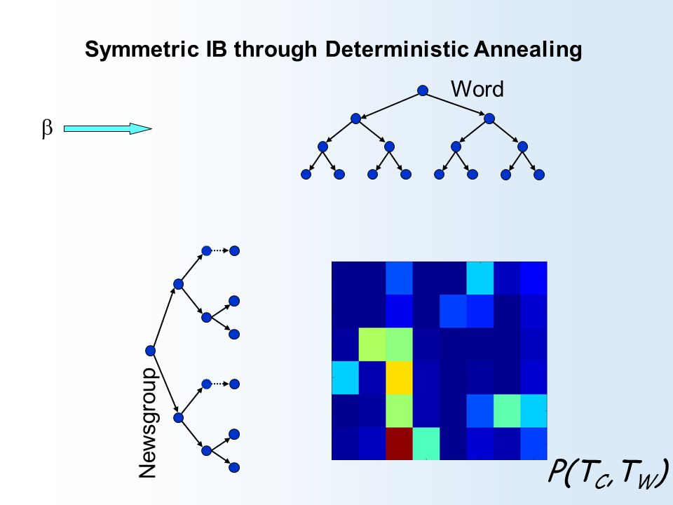 Symmetric IB through Deterministic Annealing Newsgroup Word  P(T C,T W )