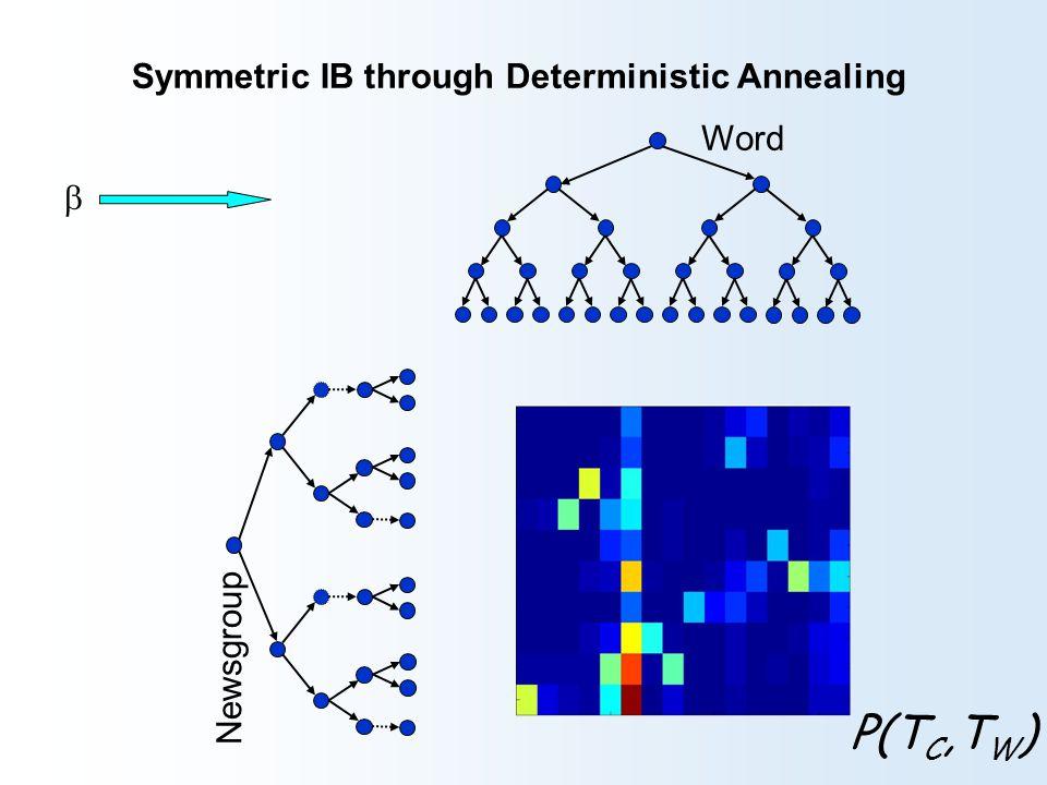 Symmetric IB through Deterministic Annealing Newsgroup Word atheists christianity jesus bible sin faith … alt.atheism soc.religion.christian talk.religion.misc  P(T C,T W )