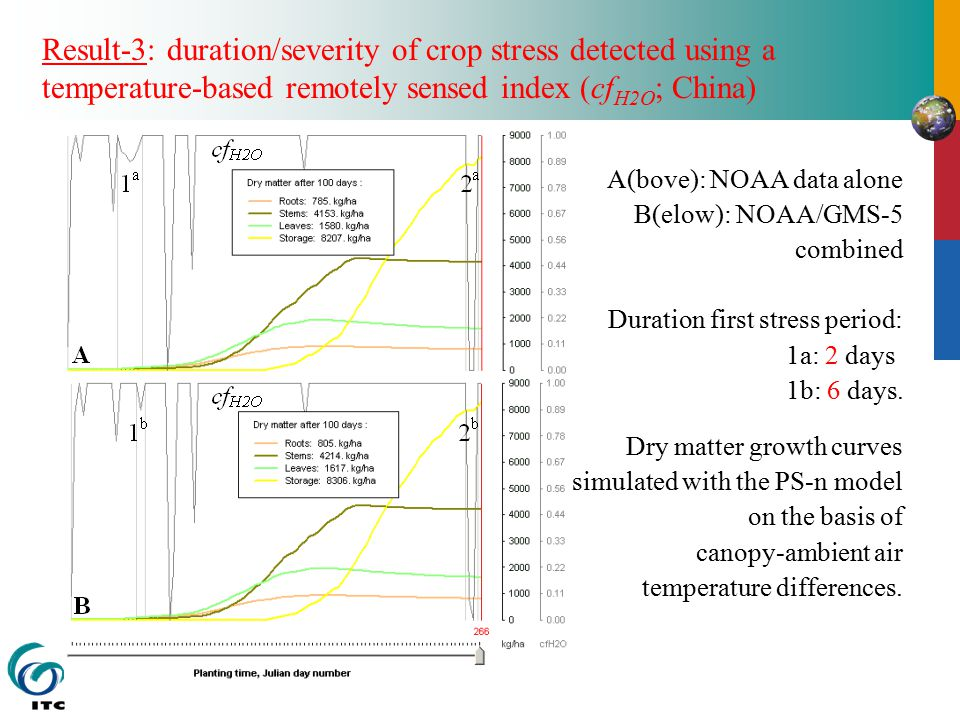 Result-3: duration/severity of crop stress detected using a temperature-based remotely sensed index (cf H2O ; China) A(bove): NOAA data alone B(elow): NOAA/GMS-5 combined Duration first stress period: 1a: 2 days 1b: 6 days.