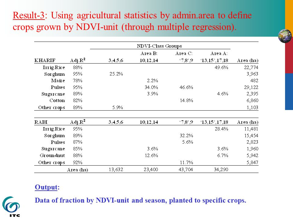 Result-3: Using agricultural statistics by admin.area to define crops grown by NDVI-unit (through multiple regression).