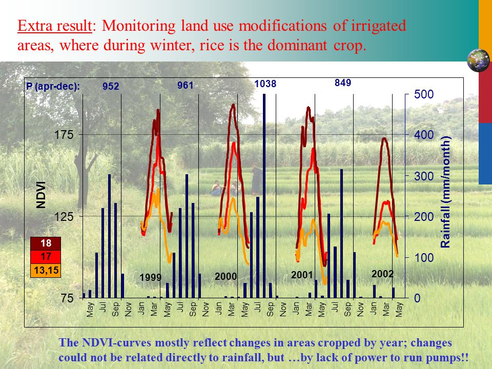 Mar May NDVI 0 100 200 300 400 500 Rainfall (mm/month) 1999 2002 2000 2001 952 849 961 1038 P (apr-dec): 13,15 17 18 Extra result: Monitoring land use modifications of irrigated areas, where during winter, rice is the dominant crop.