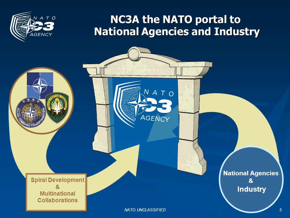 NATO UNCLASSIFIED5 NC3A the NATO portal to National Agencies and Industry National Agencies & Industry Spiral Development & Multinational Collaborations
