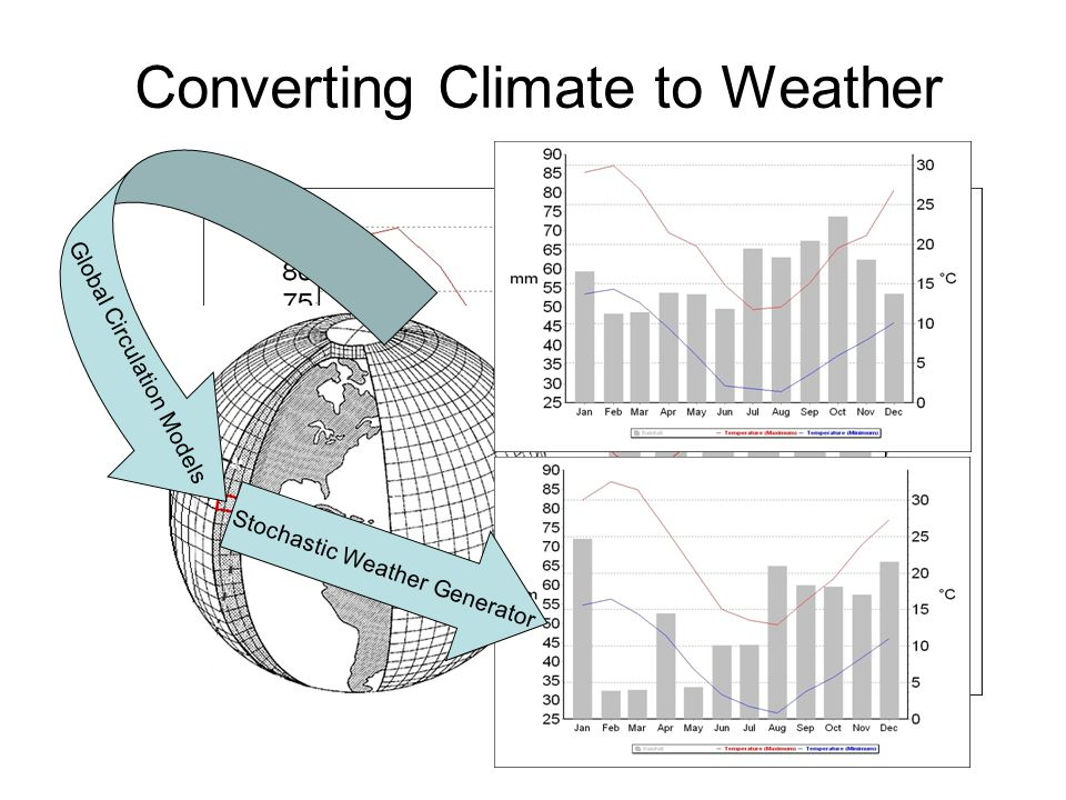 Converting Climate to Weather Global Circulation Models Stochastic Weather Generator