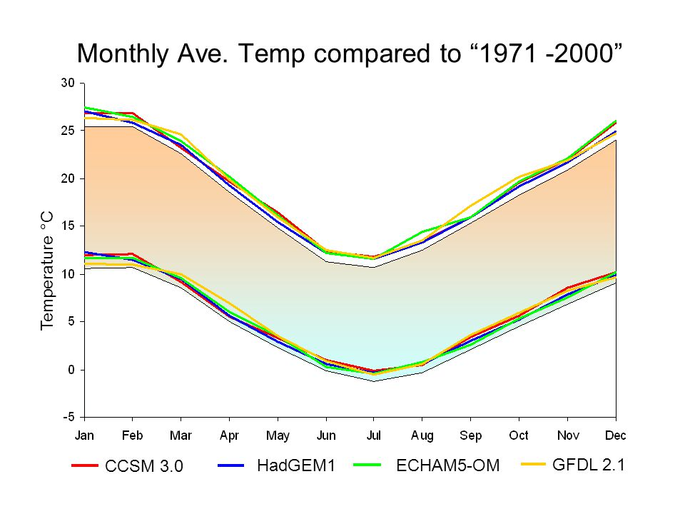 CCSM 3.0 HadGEM1ECHAM5-OM GFDL 2.1 Monthly Ave. Temp compared to 1971 -2000 Temperature °C
