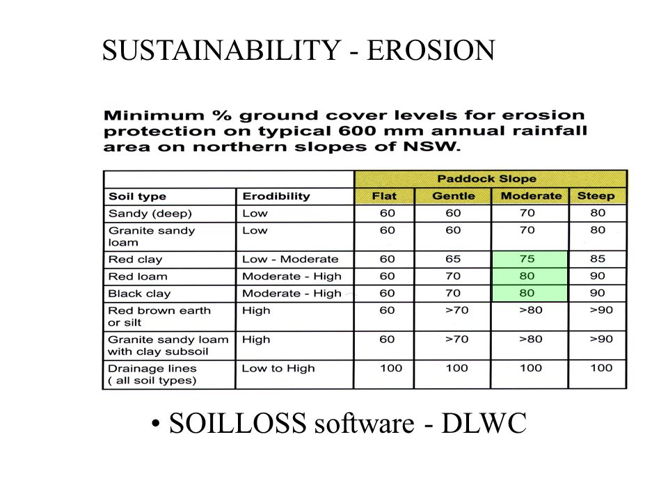 SUSTAINABILITY - EROSION Source: FERTILISER: A key to Profitable Livestock Production & Sustainable Pastures SOILLOSS software - DLWC