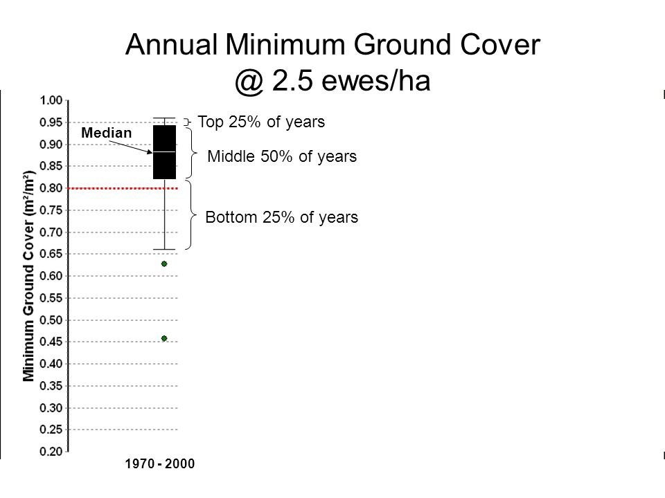 CCSM 3.0 HadGEM1ECHAM5-OM GFDL 2.1 1970 - 2000 Annual Minimum Ground Cover @ 2.5 ewes/ha Median Bottom 25% of years Top 25% of years Middle 50% of years