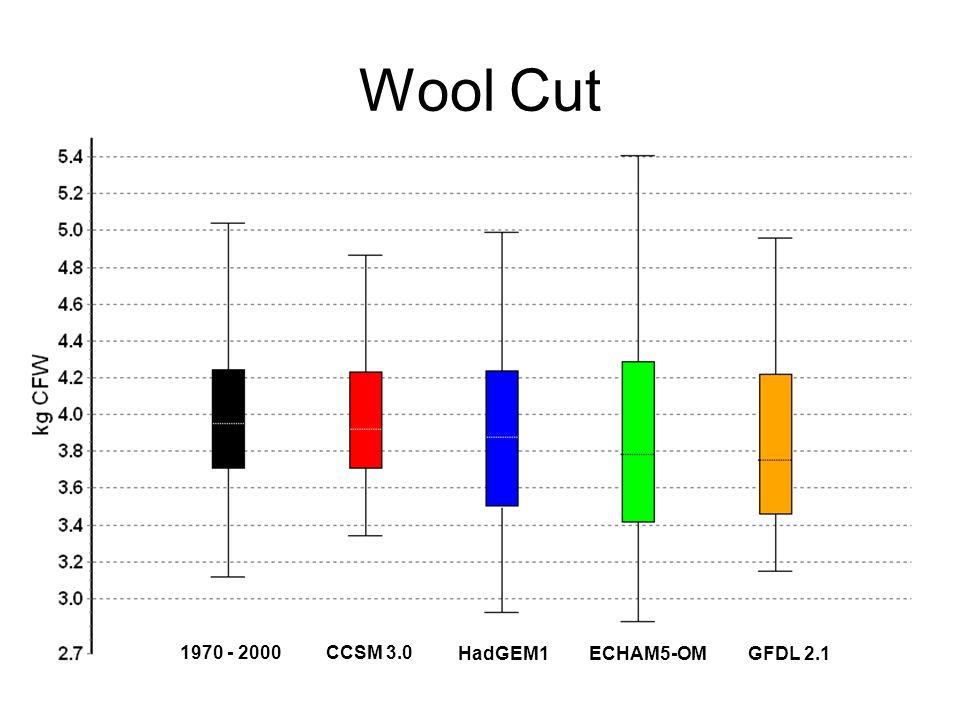 Wool Cut CCSM 3.0 HadGEM1ECHAM5-OM GFDL 2.1 1970 - 2000