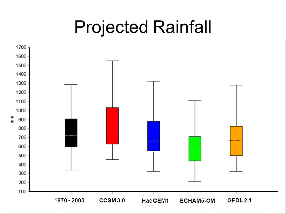 Projected Rainfall CCSM 3.0 HadGEM1ECHAM5-OM GFDL 2.1 1970 - 2000