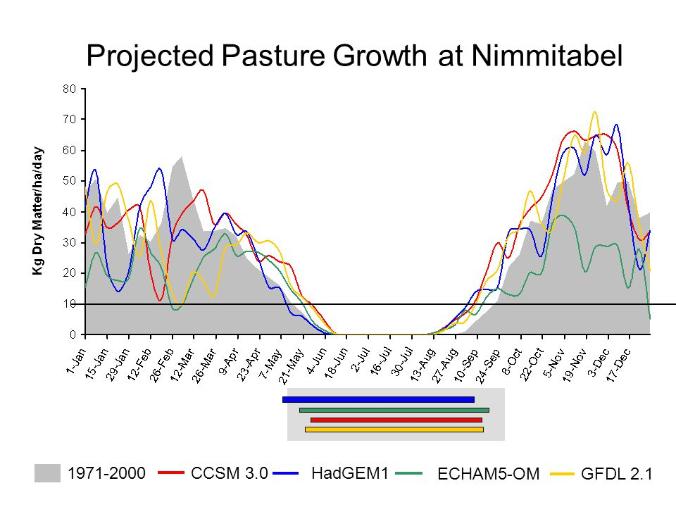 Projected Pasture Growth at Nimmitabel CCSM 3.0 HadGEM1 ECHAM5-OM GFDL 2.1 1971-2000
