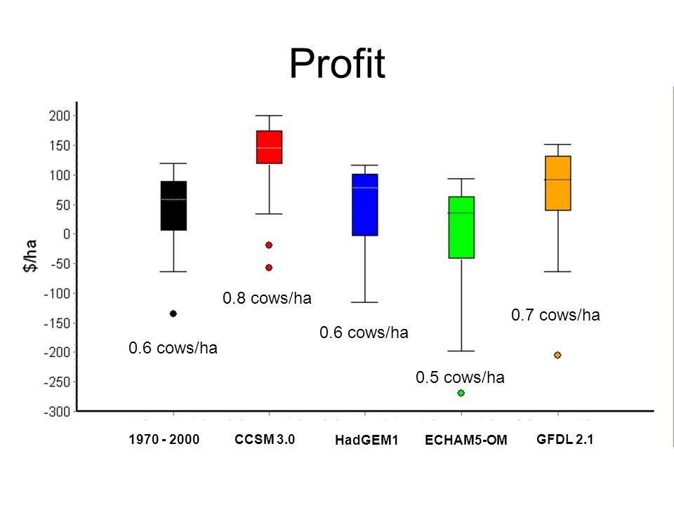 Profit CCSM 3.0 HadGEM1ECHAM5-OM GFDL 2.1 1970 - 2000 0.6 cows/ha 0.8 cows/ha 0.6 cows/ha 0.5 cows/ha 0.7 cows/ha