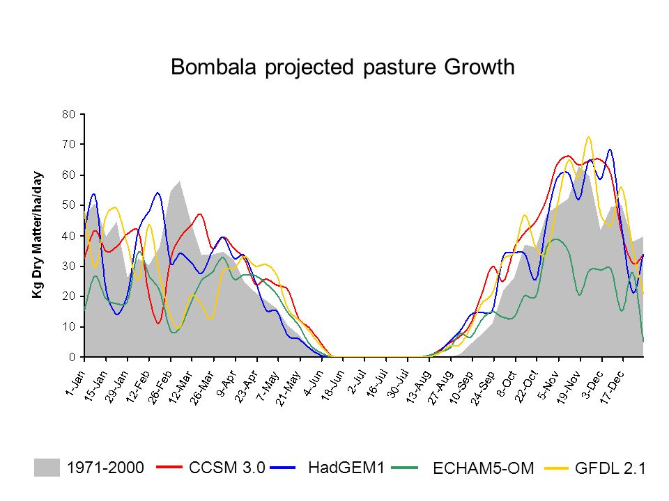 Bombala projected pasture Growth CCSM 3.0 HadGEM1 ECHAM5-OM GFDL 2.1 1971-2000