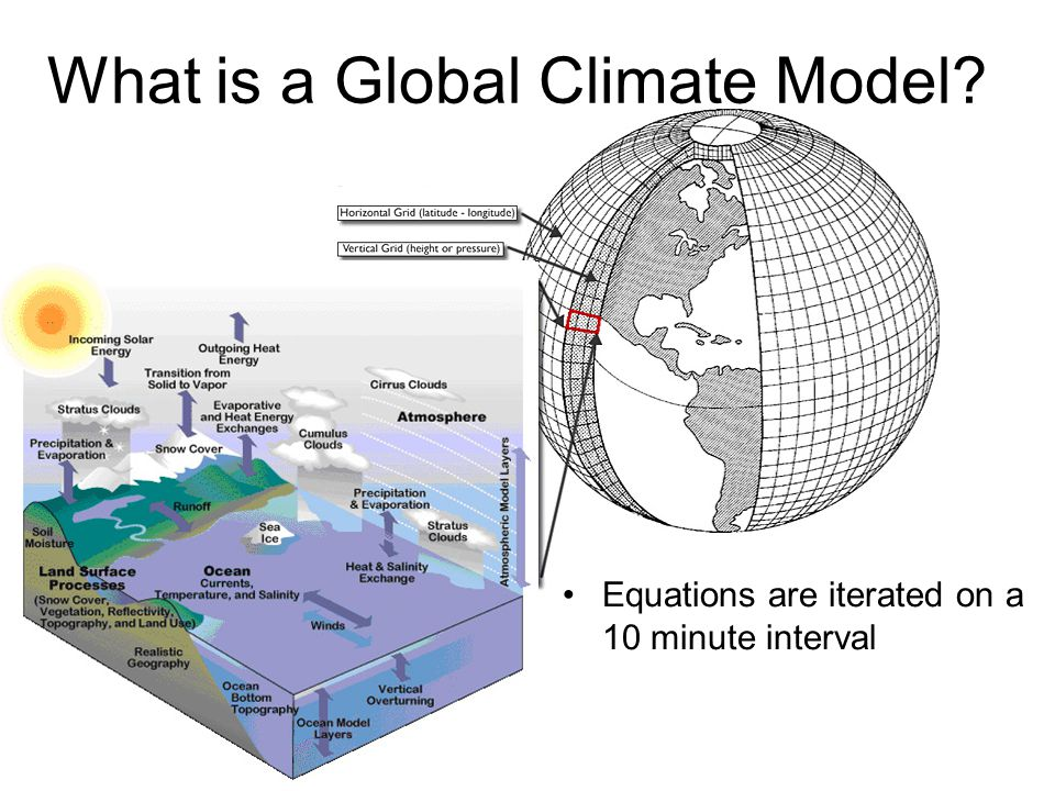 What is a Global Climate Model Equations are iterated on a 10 minute interval