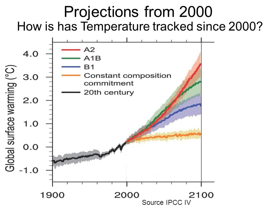 Projections from 2000 Source IPCC IV How is has Temperature tracked since 2000
