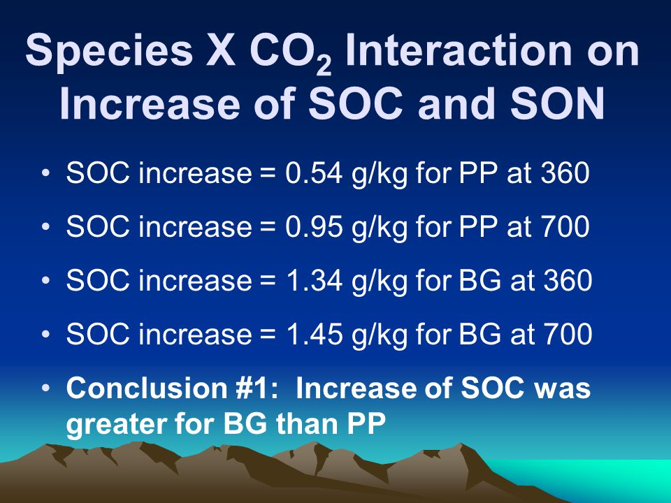 Species X CO 2 Interaction on Increase of SOC and SON SOC increase = 0.54 g/kg for PP at 360 SOC increase = 0.95 g/kg for PP at 700 SOC increase = 1.34 g/kg for BG at 360 SOC increase = 1.45 g/kg for BG at 700 Conclusion #1: Increase of SOC was greater for BG than PP