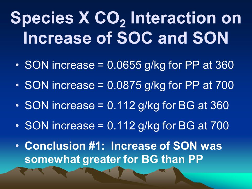 Species X CO 2 Interaction on Increase of SOC and SON SON increase = 0.0655 g/kg for PP at 360 SON increase = 0.0875 g/kg for PP at 700 SON increase = 0.112 g/kg for BG at 360 SON increase = 0.112 g/kg for BG at 700 Conclusion #1: Increase of SON was somewhat greater for BG than PP