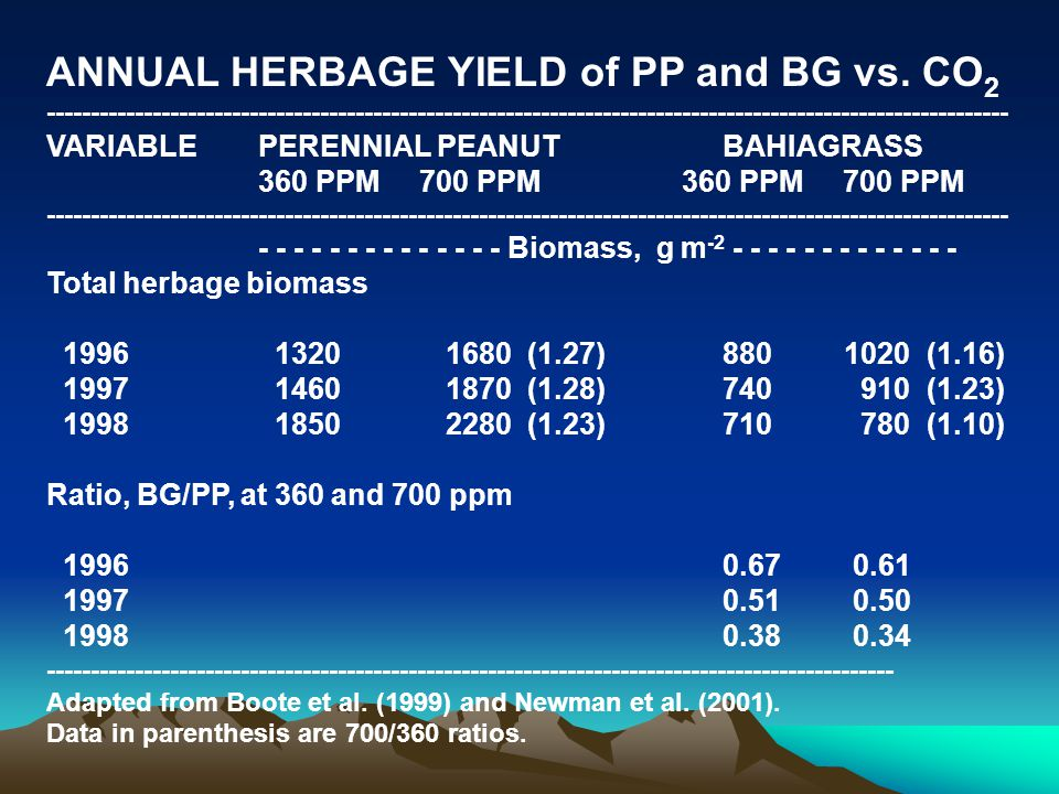 ANNUAL HERBAGE YIELD of PP and BG vs.