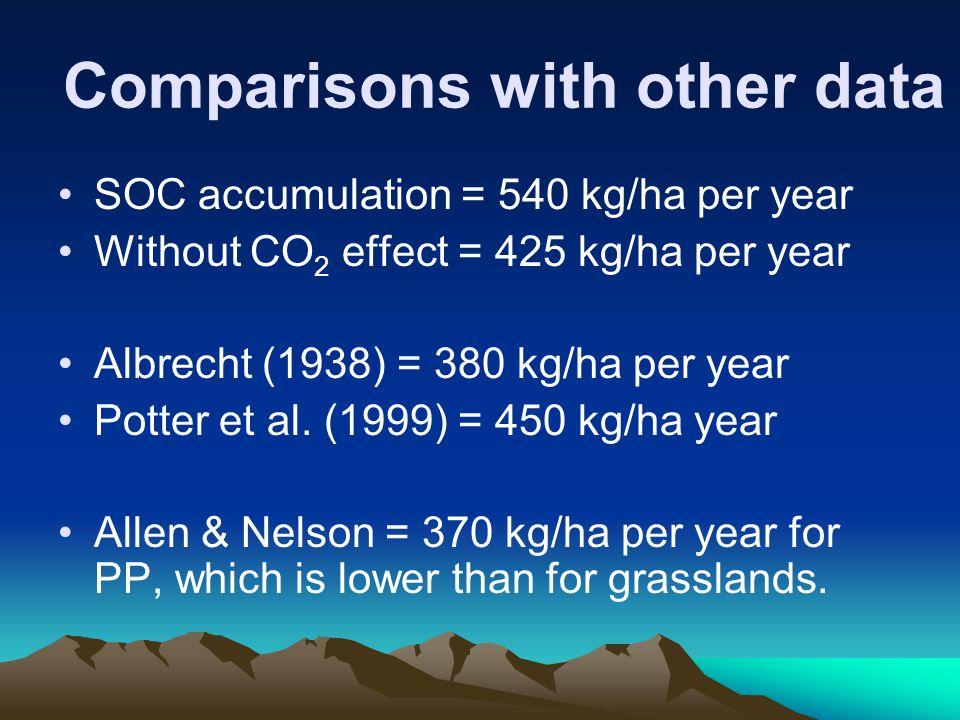 Comparisons with other data SOC accumulation = 540 kg/ha per year Without CO 2 effect = 425 kg/ha per year Albrecht (1938) = 380 kg/ha per year Potter et al.