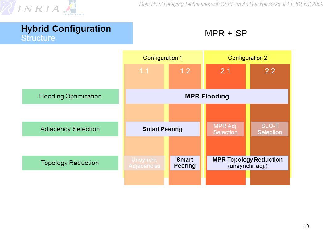 13 Configuration 2Configuration 1 2.22.11.21.1 MPR Flooding Smart Peering MPR Adj.