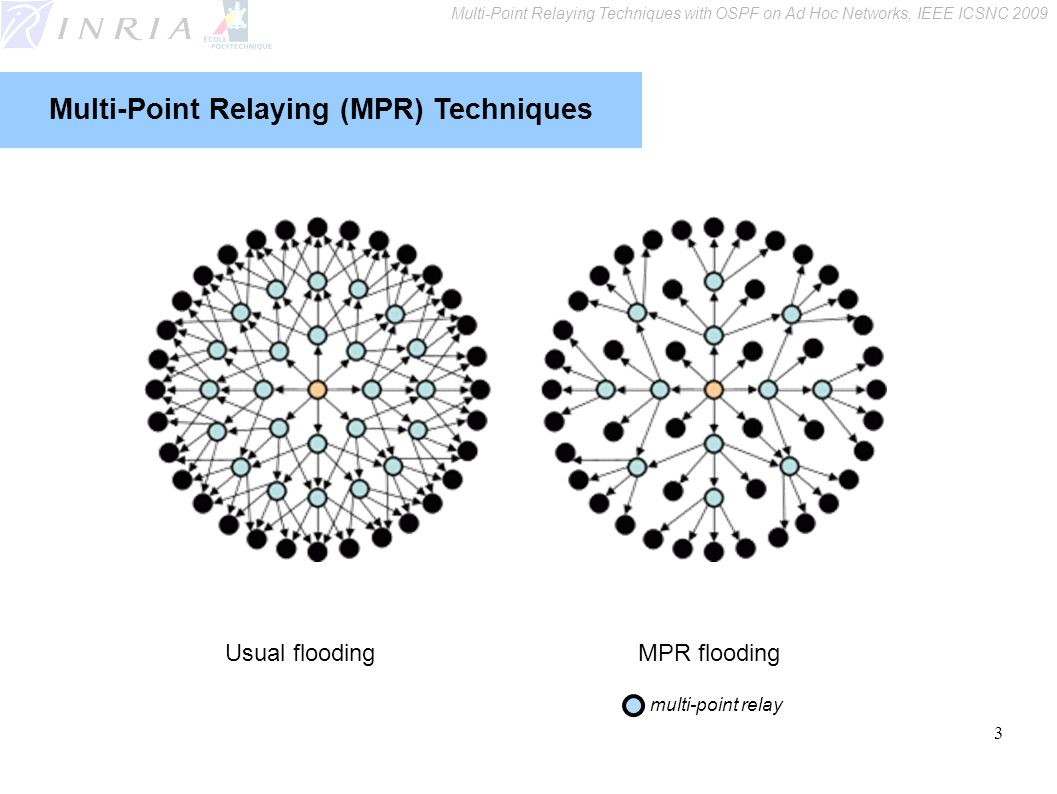 3 Multi-Point Relaying (MPR) Techniques Usual floodingMPR flooding multi-point relay Multi-Point Relaying Techniques with OSPF on Ad Hoc Networks, IEE
