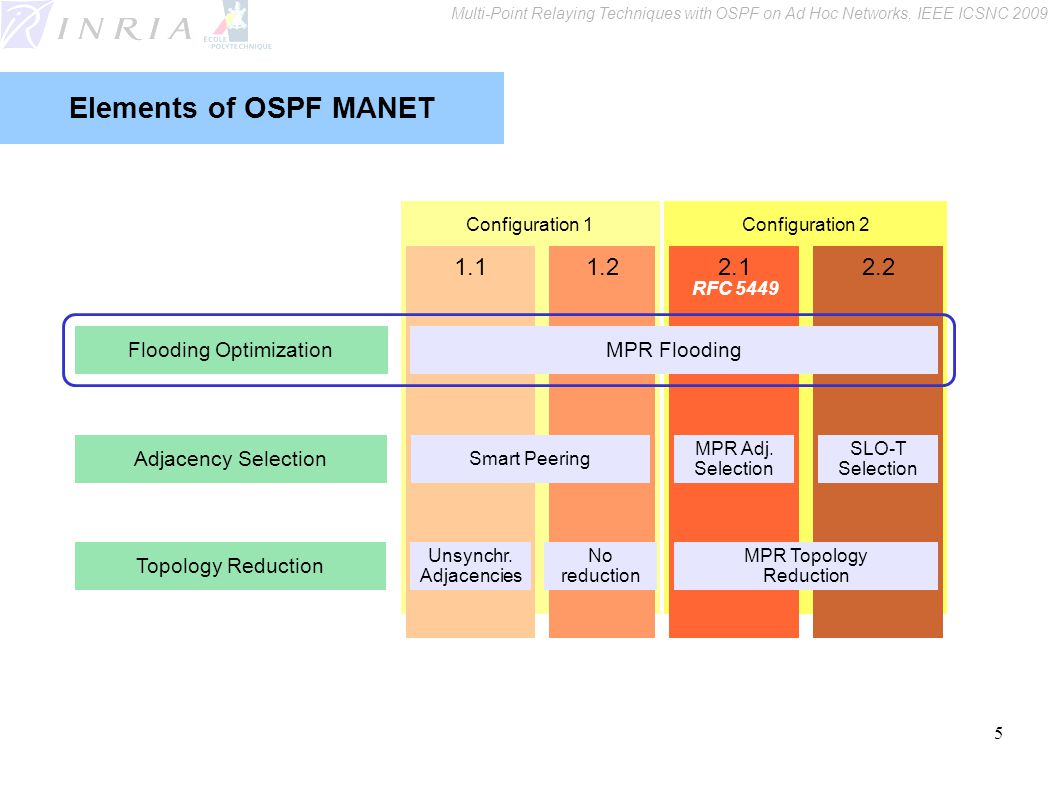 5 Configuration 2Configuration 1 2.22.11.21.1 Elements of OSPF MANET MPR Flooding Smart Peering MPR Adj.