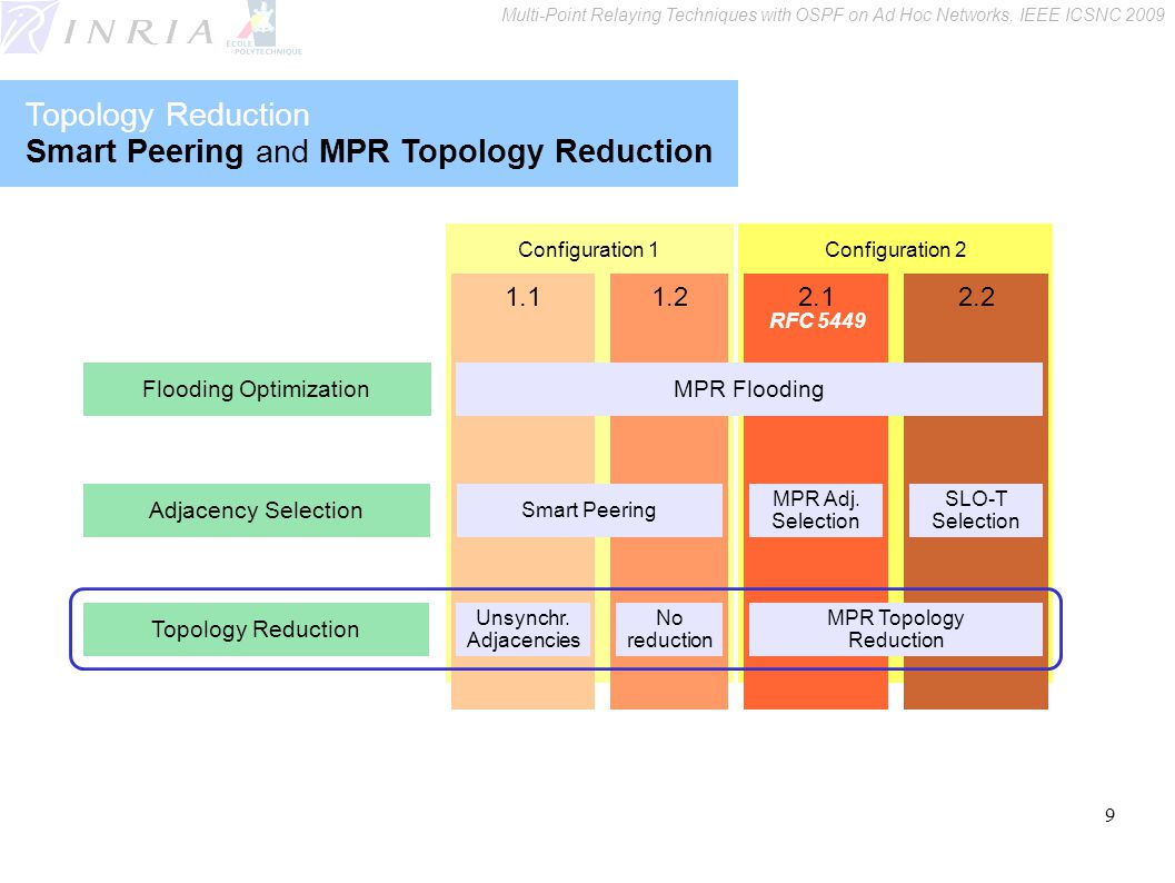 9 Topology Reduction Smart Peering and MPR Topology Reduction Configuration 2Configuration 1 2.22.11.21.1 MPR Flooding Smart Peering MPR Adj. Selectio