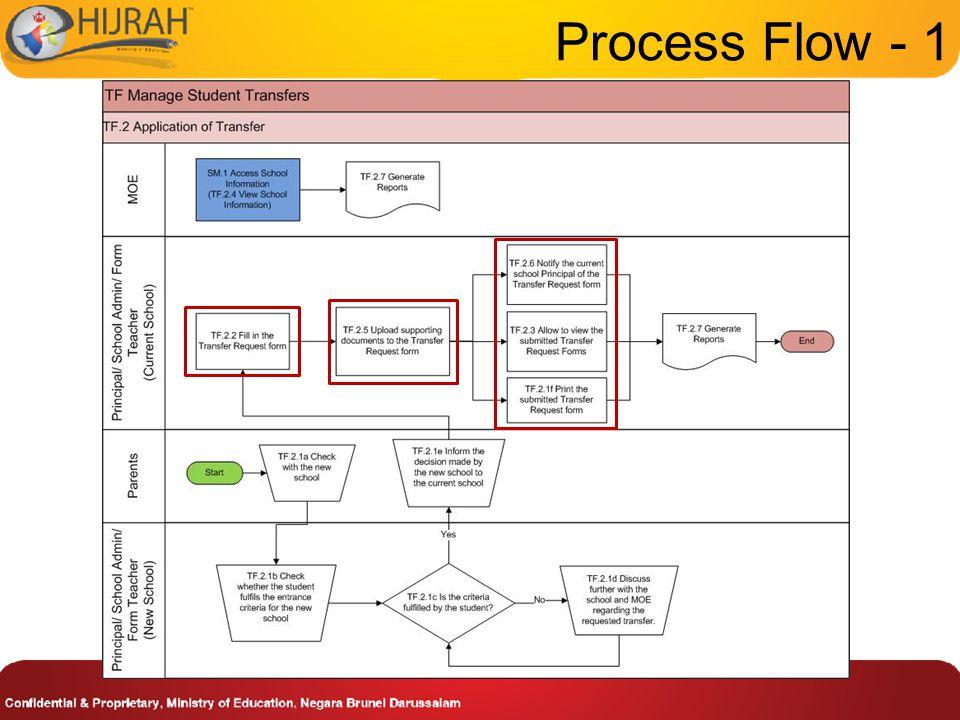 Process Flow - 1