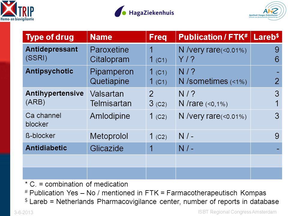 Type of drugNameFreqPublication / FTK # Lareb $ Antidepressant (SSRI) Paroxetine Citalopram 1 1 (C1) N /very rare (<0.01%) Y / .