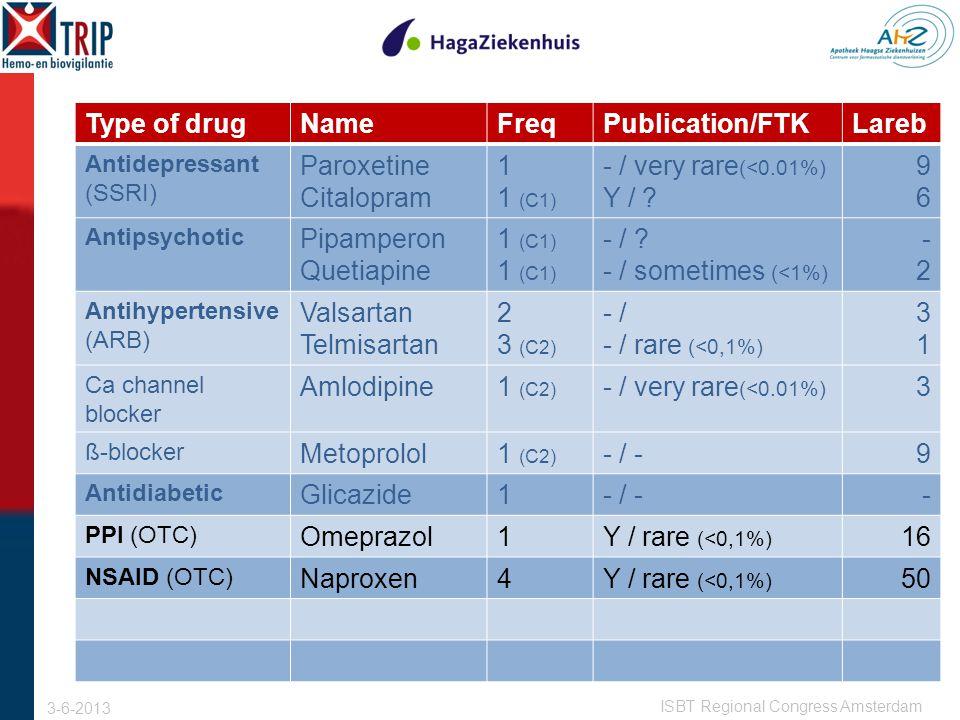 Type of drugNameFreqPublication/FTKLareb Antidepressant (SSRI) Paroxetine Citalopram 1 1 (C1) - / very rare (<0.01%) Y / .