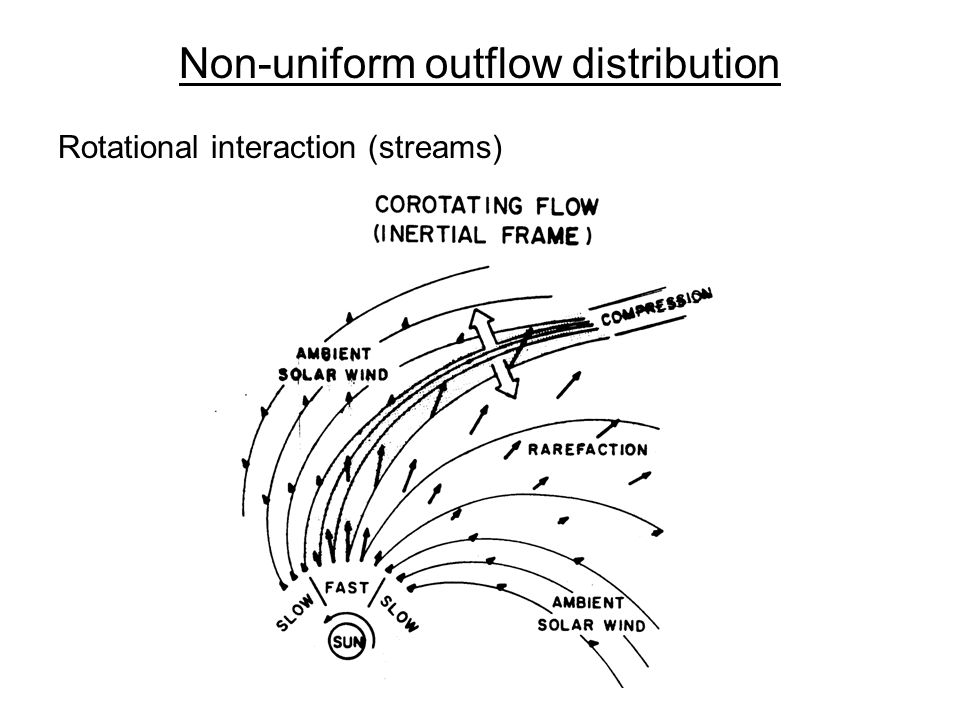 Non-uniform outflow distribution Rotational interaction (streams)