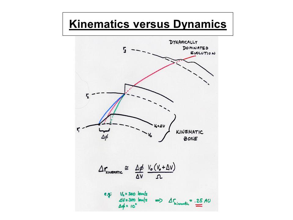 Kinematics versus Dynamics