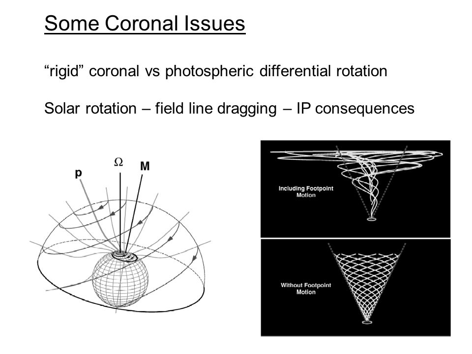 Some Coronal Issues rigid coronal vs photospheric differential rotation Solar rotation – field line dragging – IP consequences