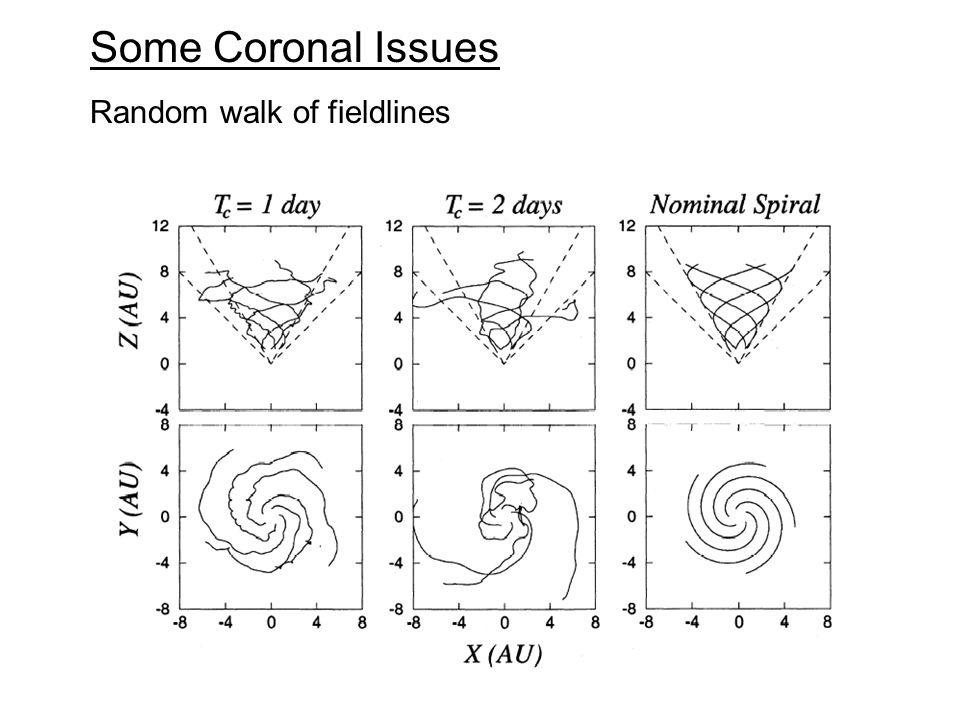Some Coronal Issues Random walk of fieldlines