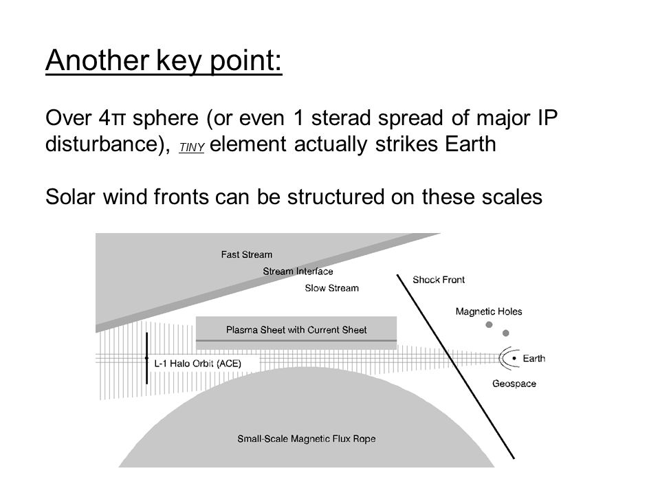 Another key point: Over 4π sphere (or even 1 sterad spread of major IP disturbance), TINY element actually strikes Earth Solar wind fronts can be structured on these scales