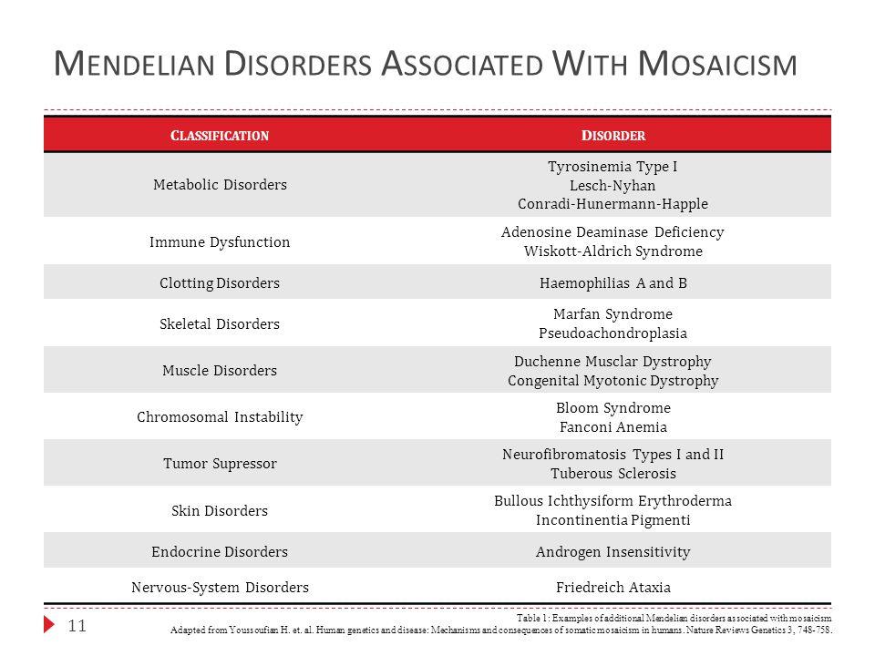 M ENDELIAN D ISORDERS A SSOCIATED W ITH M OSAICISM 11 C LASSIFICATION D ISORDER Metabolic Disorders Tyrosinemia Type I Lesch-Nyhan Conradi-Hunermann-H