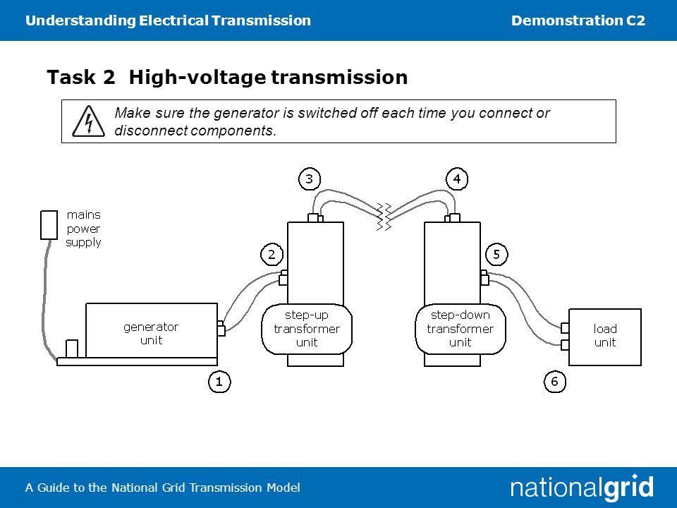 Understanding Electrical TransmissionDemonstration C2 A Guide to the National Grid Transmission Model 4.