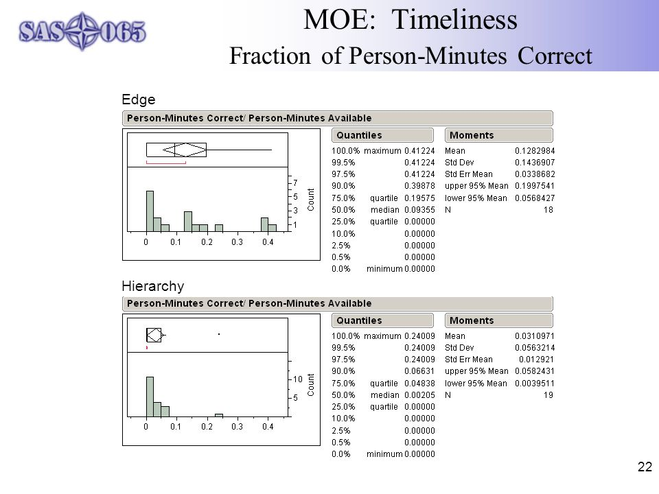 22 MOE: Timeliness Fraction of Person-Minutes Correct Hierarchy Edge