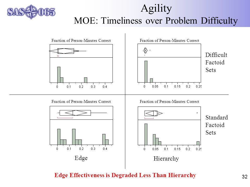 32 Agility MOE: Timeliness over Problem Difficulty Edge Effectiveness is Degraded Less Than Hierarchy Fraction of Person-Minutes Correct Hierarchy Standard Factoid Sets Difficult Factoid Sets Edge Fraction of Person-Minutes Correct