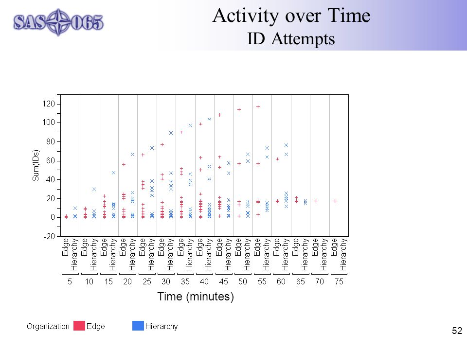52 Activity over Time ID Attempts Time (minutes)